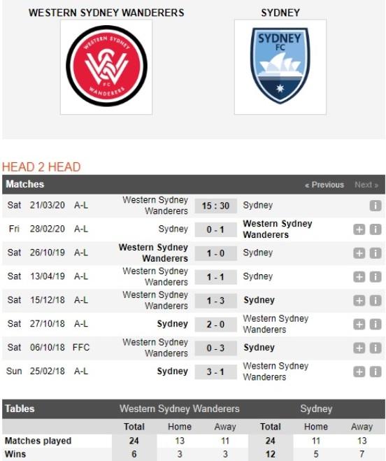 Western-Sydney-Wanderers-vs-Sydney-FC-Suc-manh-nha-vo-dich-15h30-ngay-21-03-VDQG-Australia-A-League-6