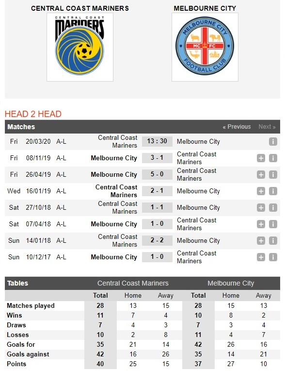 central-coast-marines-vs-melbourne-city-huy-diet-ke-khung-hoang-13h30-ngay-20-03-vdqg-australia-australia-a-league-4